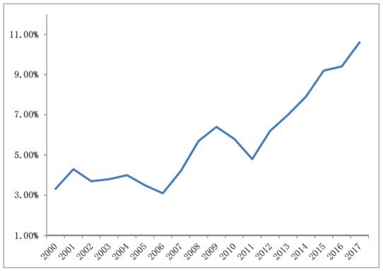 图:全国网民中 50 岁以上网民群体所占百分比的变化趋势